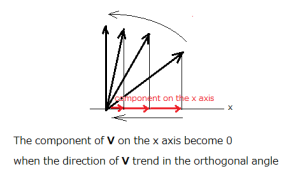 component in the orthogonal direction