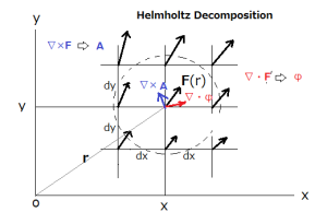 Helmholtz Decomposition is given in a region