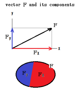 Fig of components of a vector
