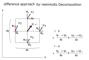 Helmhltz_Decomposition_by_difference_approach