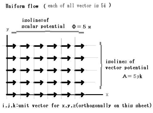 uniform_flow