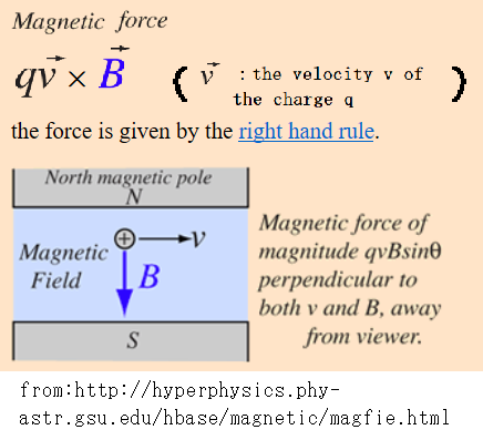 magnetic force
